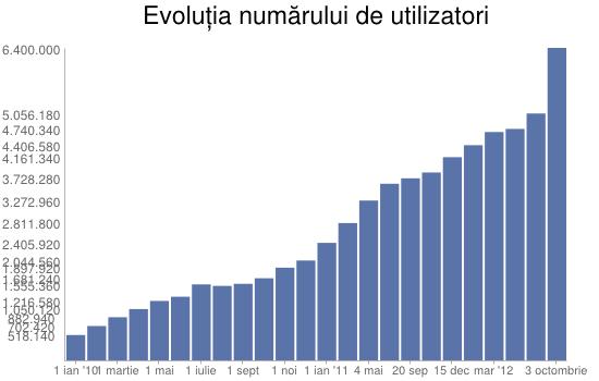 Salariile din Social Media în 2013 (analiză studiu)