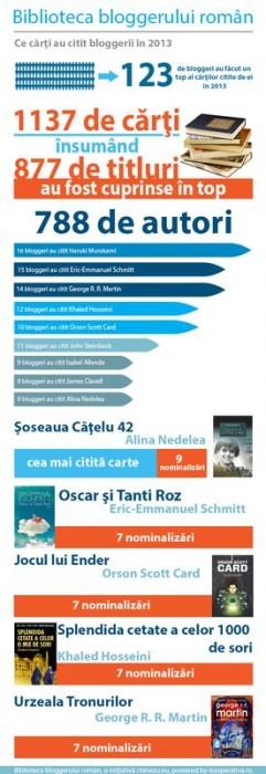 biblioteca bloggerului roman 2013_online_online