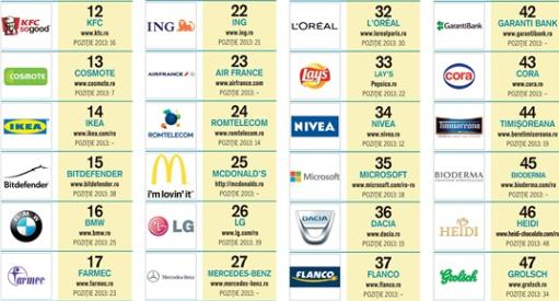 Esenţialul despre Top Social Brands 2014